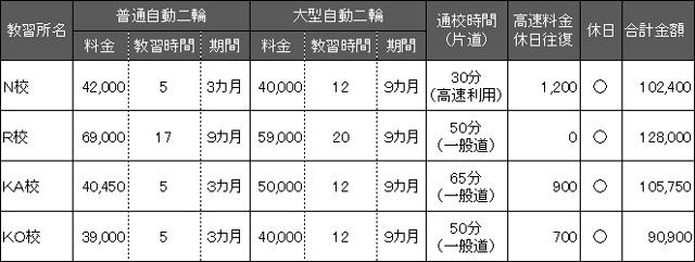 大型自動二輪車教習所の費用比較